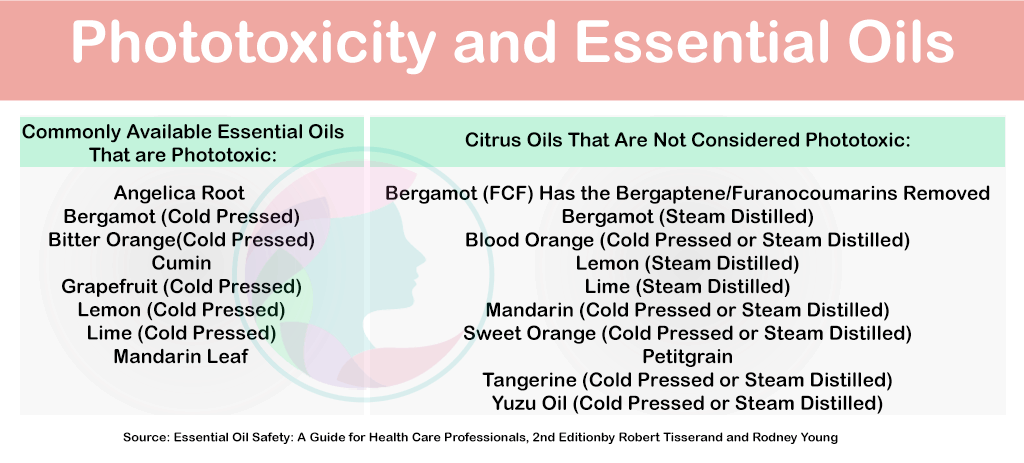 phototoxicity-and-essential-oils